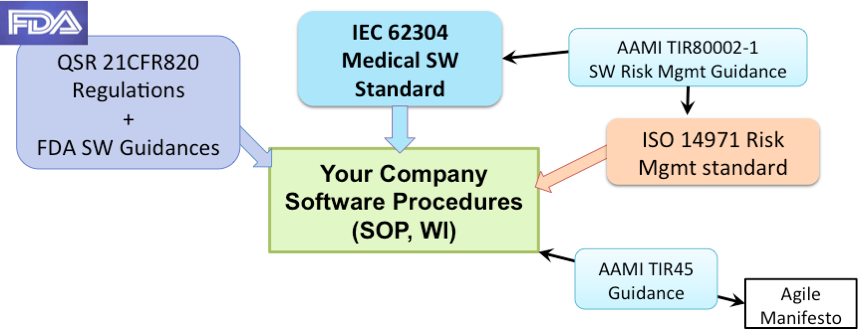 Intro to Medical Device Software - Sunstone Pilot, Inc