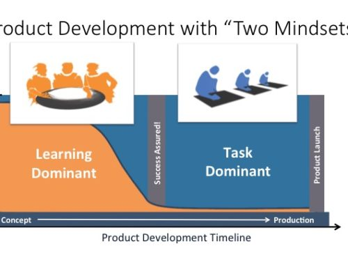 The Two Minds for Successful Product Development