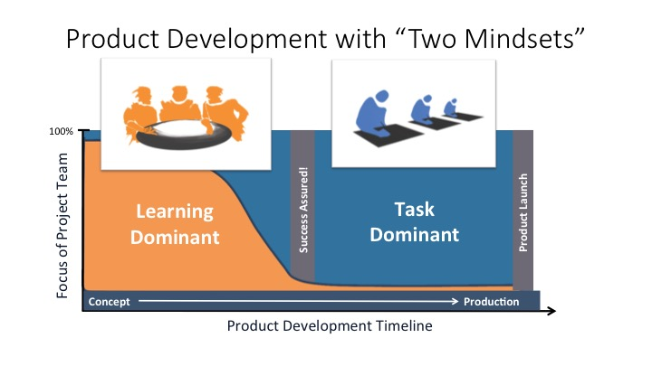 Lean Agile 2 minds for NPD - Slide1