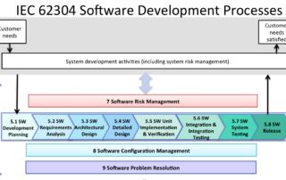 IEC 62304 Software Standard