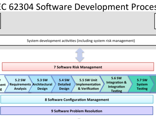 FDA Software Guidances and the IEC 62304 Software Standard