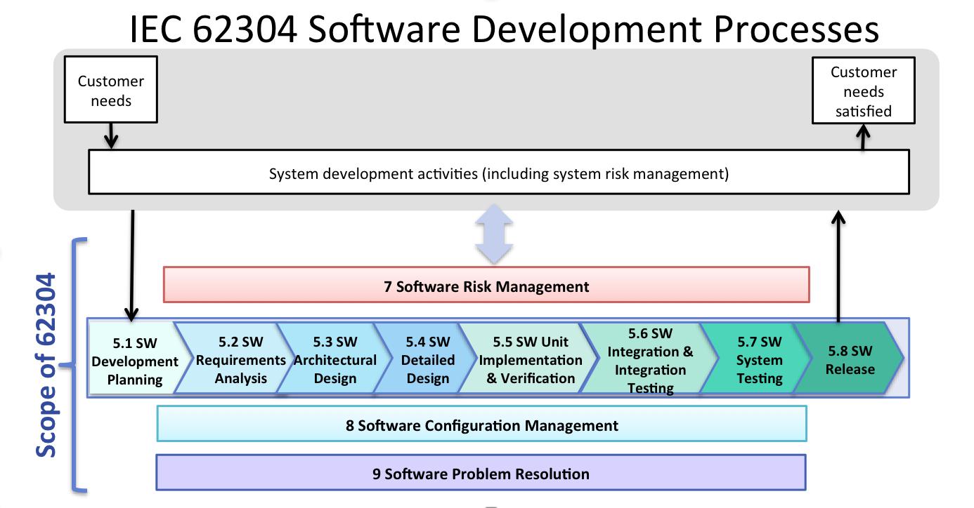 Fda Software Guidances And The Iec 62304 Software Standard Sunstone Pilot Inc