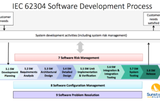 FDA software guidances