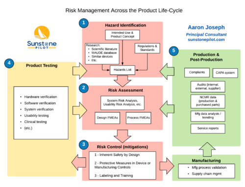 The Big Picture for Medical Device Risk Management