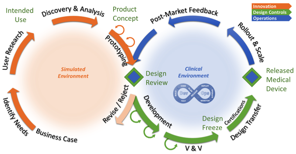 """Two """"wheels"""" combine innovation and rigorous SW development and deployment"""