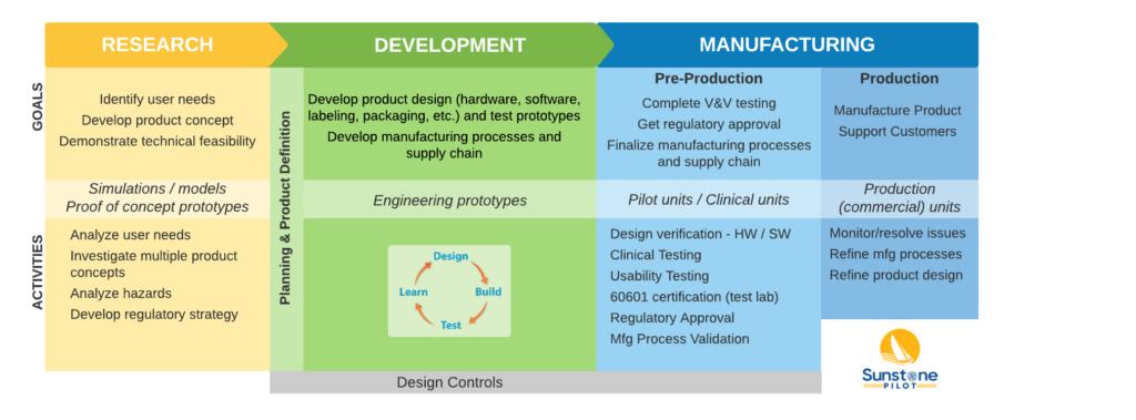 Medical device development roadmap