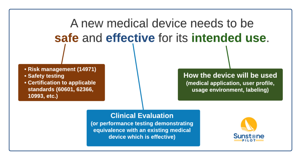 A new medical device needs to be safe and effective for its intended use